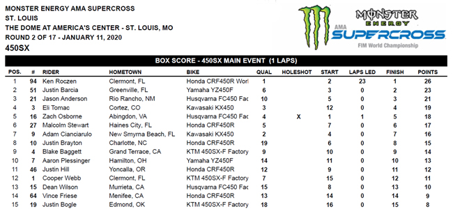 St Louis SX results