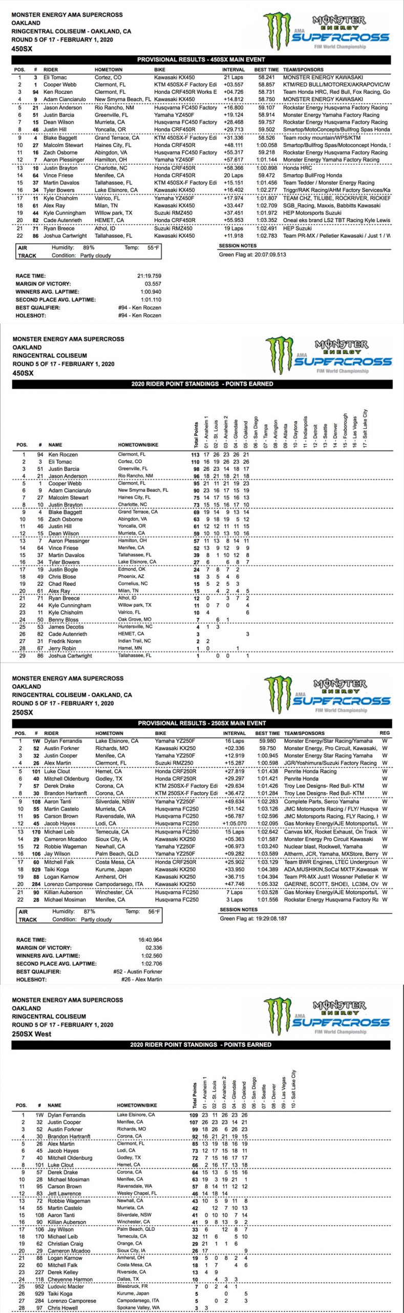 US supercross rankings after round five