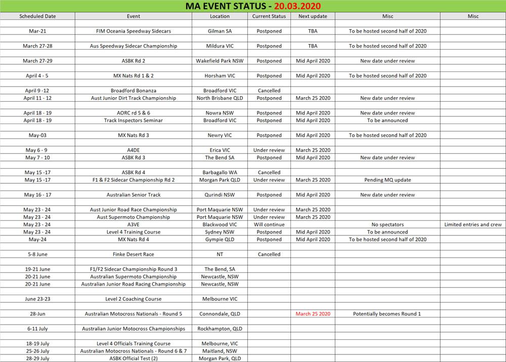 Updated Motorcycling Australiua calendar 2020