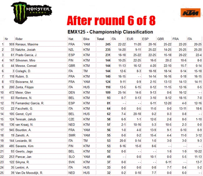 EMX125 Standings after 6-a